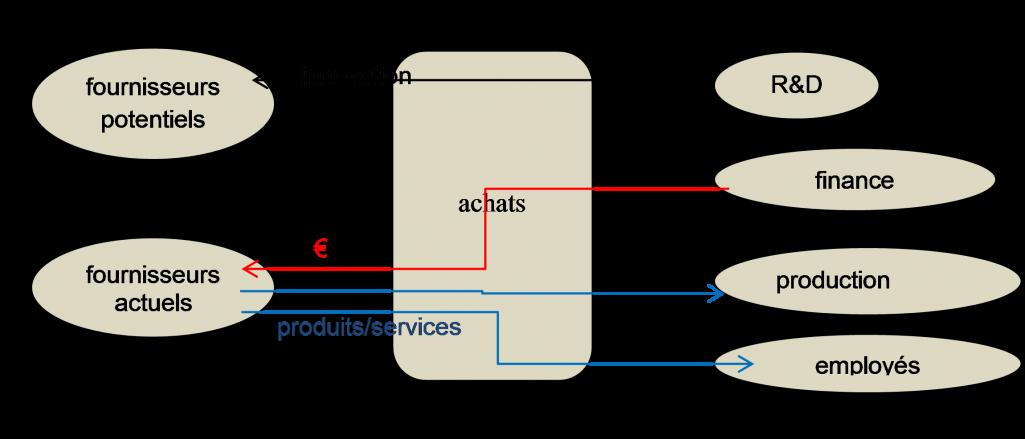 La démarche Valeur(s) appliquée aux Achats