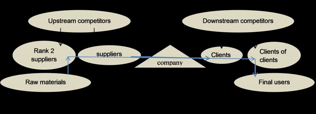 company ecos