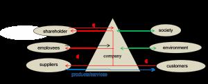 company model