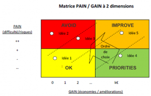 pain gain matrix