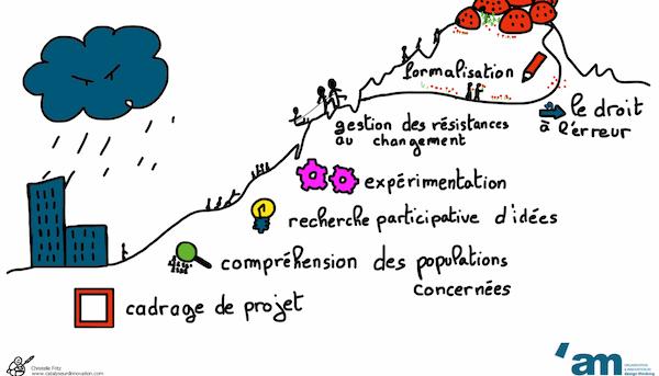 Comment le design thinking redonne du souffle à la conduite du changement ? par Aurélie Marchal