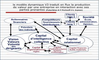 La méthode « V3 » / Évaluer le capital actuel de son entreprise et sa durabilité
