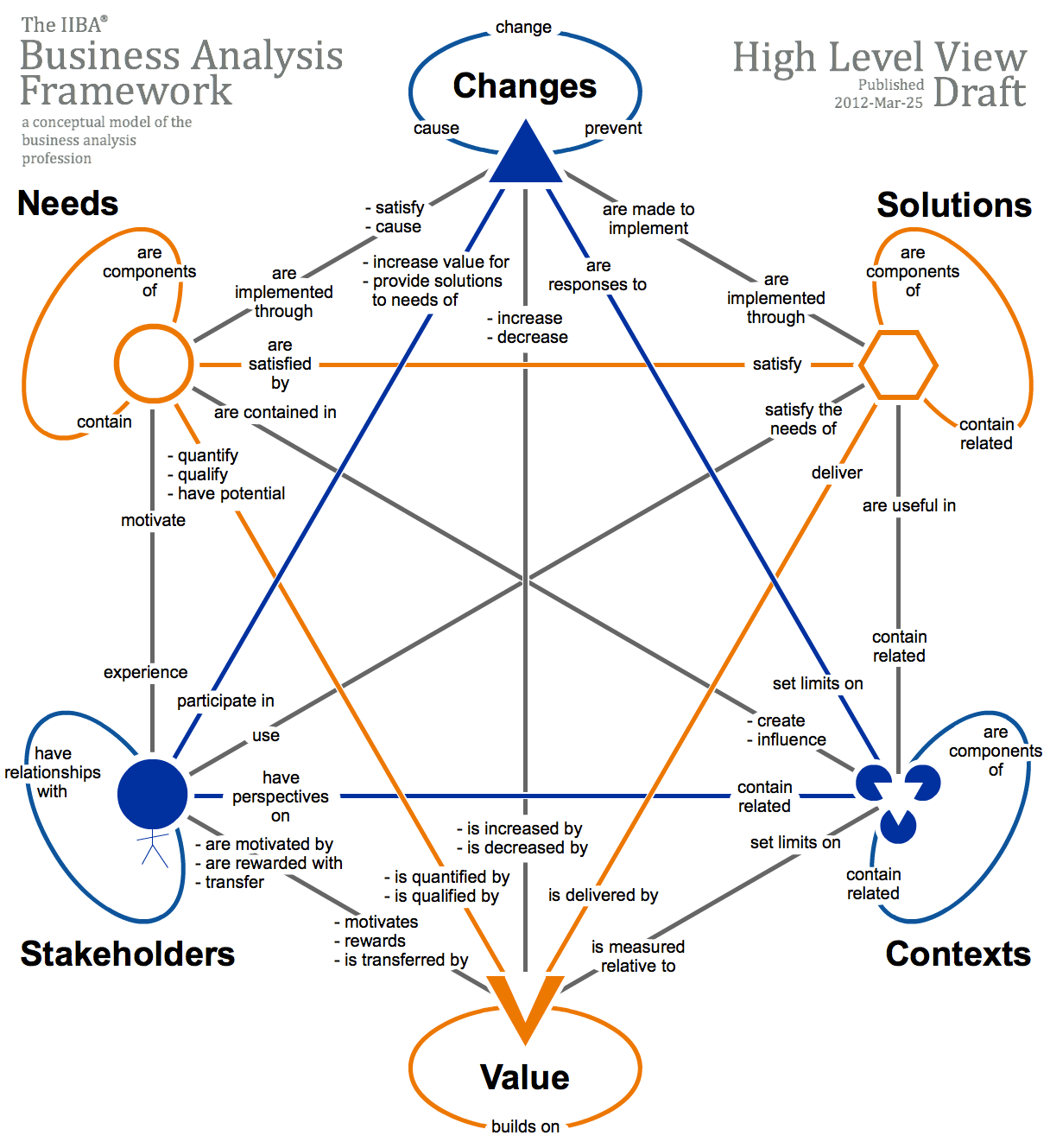 A system approach to apply the Business Analysis Framework Core Concepts