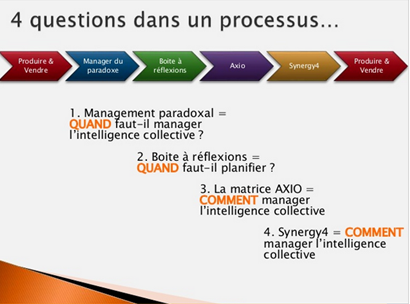 management paradoxal et intelligence collective, par Olivier Zara Synergy 4